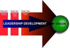 Dirección y diagrama del desarrollo de gerencia stock de ilustración