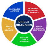 Direct branding business diagram - vector. A perfect diagram of direct branding. Great for presentations and reports. Also in vector Royalty Free Stock Photography
