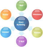 Direct marketing business diagram illustration Royalty Free Stock Photography