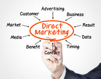 Direct marketing. Concept sketched on screen royalty free stock photos