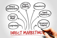 Direct marketing. Mind map, business management strategy Royalty Free Stock Image