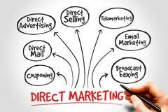 Direct marketing Royalty Free Stock Image