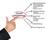 Direct marketing. Presenting diagram of Direct marketing Royalty Free Stock Photo