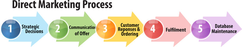 Direct marketing process business diagram illustration Stock Photos