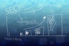 Directe voordelen SEO vector illustratie