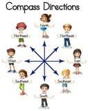 Directions de boussole avec des enfants et des mots Illustration de Vecteur