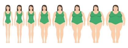 Dirigez l'illustration des femmes avec le poids différent de l'anorexie extrêmement à obèse illustration stock