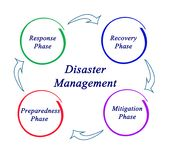 Disaster Management. Important steps in Disaster Management royalty free illustration