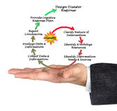 Disaster responce. Presenting diagram of Disaster responce Royalty Free Stock Photos