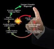 Disaster response. Presenting diagram of Disaster response Stock Photo