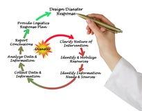 Disaster response. Presenting diagram of Disaster response Royalty Free Stock Photo