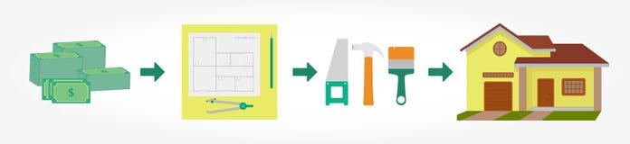 Diseño esquemático horizontal de proceso de la construcción de la casa Fotos de archivo