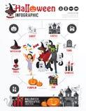 Diseño Infographic de la plantilla del partido de Halloween enfermedad del vector del concepto Fotos de archivo
