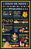 Diseño infographic del día de fiesta mexicano de Cinco de Mayo
