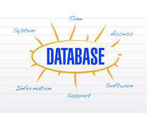 Diseño modelo del ejemplo de la base de datos Foto de archivo libre de regalías