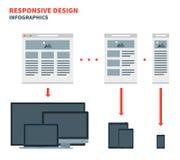 Diseño web responsivo para a través de una amplia gama Foto de archivo libre de regalías