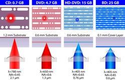 Diseños estructurales de formatos del disco Foto de archivo
