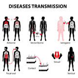 Disease transmission Royalty Free Stock Image