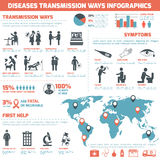 Diseases Transmission Ways Infographics Royalty Free Stock Image