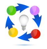 Disegno dell'illustrazione del ciclo della lampadina di idea Immagine Stock Libera da Diritti