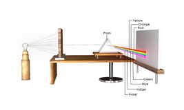 Dispersion of light through prism. In optics, a dispersive prism is a type of optical prism, usually having the shape of a geometrical triangular prism. It is royalty free stock image