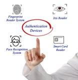 Dispositifs d'authentification photos stock