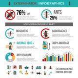 Disposition de Pest Control Infographics d'exterminateur Images libres de droits