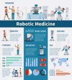 Disposition robotique d'Infographics de médecine illustration libre de droits