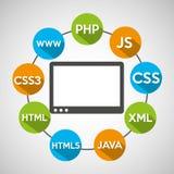 Dispositivo di tecnologia di linguaggi di programmazione Immagine Stock Libera da Diritti
