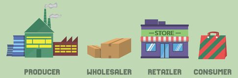 Distribution Channel. An Illustration of a distribution channel consisting of producer, wholesaler, retailer and consumer. A distribution channel is a chain of Royalty Free Stock Photo