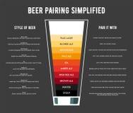 Diversos tipos de ejemplo del vector del cartel de la cerveza Fotos de archivo