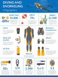 Diving And Snorkeling Infographics Stock Image