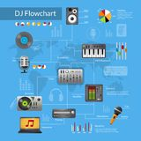 Dj Equipment Flowchart Royalty Free Stock Image
