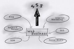 Dla sieć twój biznesu internetowe marketingowe taktyki Zdjęcia Royalty Free