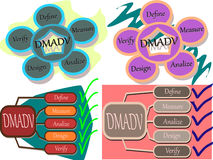 DMADV methodology Royalty Free Stock Photos