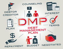 Dmp - debt management plan. Debt management plan. Chart with Keywords and icons Stock Photography