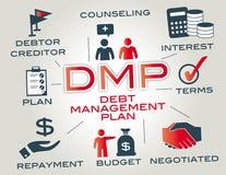 Dmp - plan de gestión de la deuda stock de ilustración