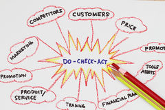 Do-act-check Royalty Free Stock Photography