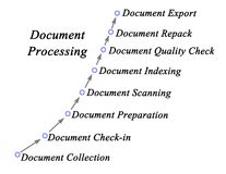 Document Processing Stock Image
