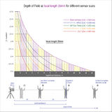 DOF at focal length 28mm for different sensor size Royalty Free Stock Photos