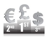 Dollar, Euro and Yen signs on Podium Royalty Free Stock Image
