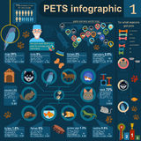 Domestic pets infographic elements, helthcare, vet Stock Images