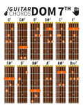 Dominujący siódmych akordy sporządzają mapę dla gitary z palec pozycją Zdjęcie Stock