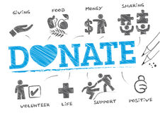Donate concept doodle Royalty Free Stock Photography
