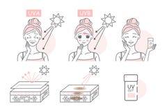 Donna con protezione solare illustrazione di stock