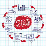Doodl.Scheme main activities seo with icons Royalty Free Stock Photos