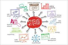 Doodle scheme main activities seo with icons Stock Photos