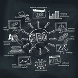 Doodle scheme main activities seo with icons. Stock Images