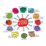 Doodle scheme main activities seo with icons Stock Photography