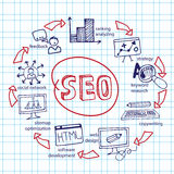 Doodle scheme main activities seo with icons on. Doodle hand drow scheme main activities related to seo with sketchy icons on Notepaper.Business concept . Vector Stock Photos